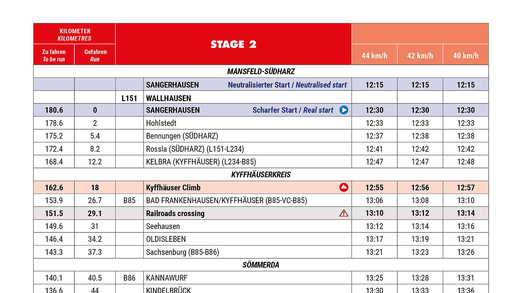 Timetable Stage 2 Deutschland Tour 2021