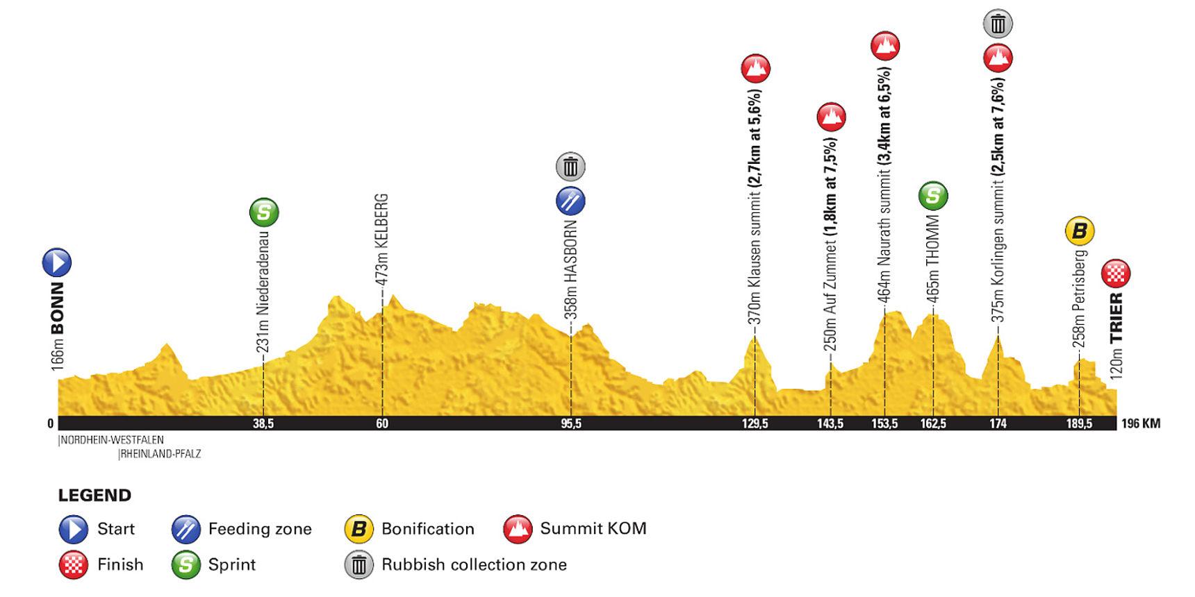Höhenprofil Deutschland Tour Etappe Bonn Trier