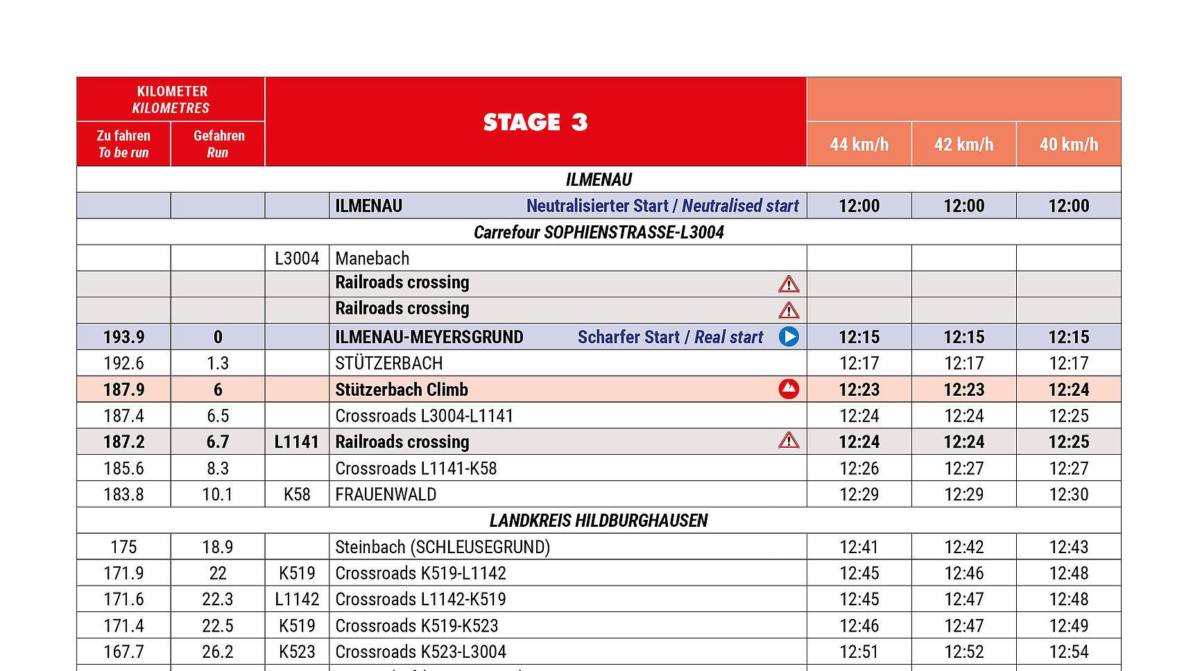 Timetable Stage 3 Deutschland Tour 2021