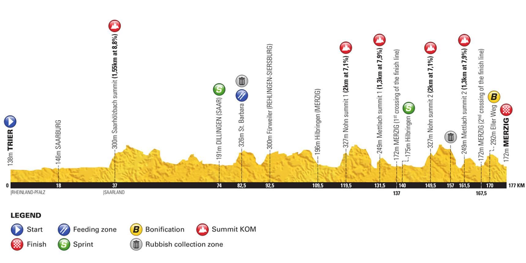 Höhenprofil Etappe 3 Deutschland Tour